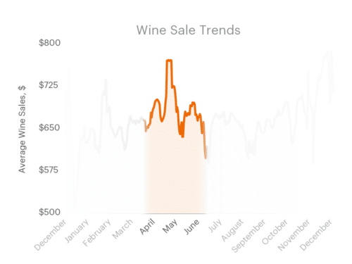 wine sales trends
