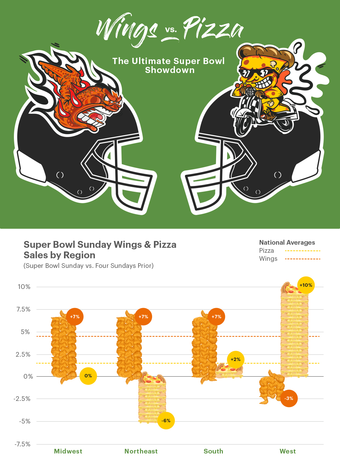 Wings vs. Pizza on Super Bowl Sunday