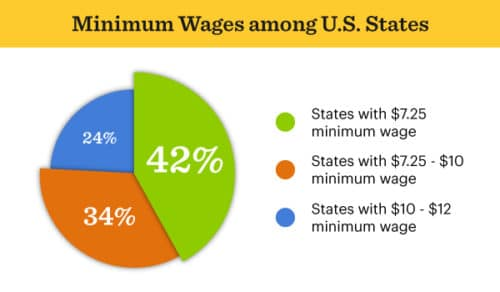 minimum wages in the US by state