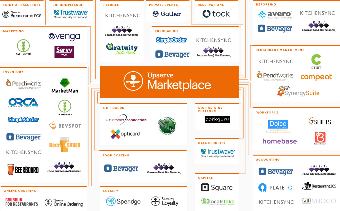 Upserve Marketplace has dozens of integrations for Upserve POS